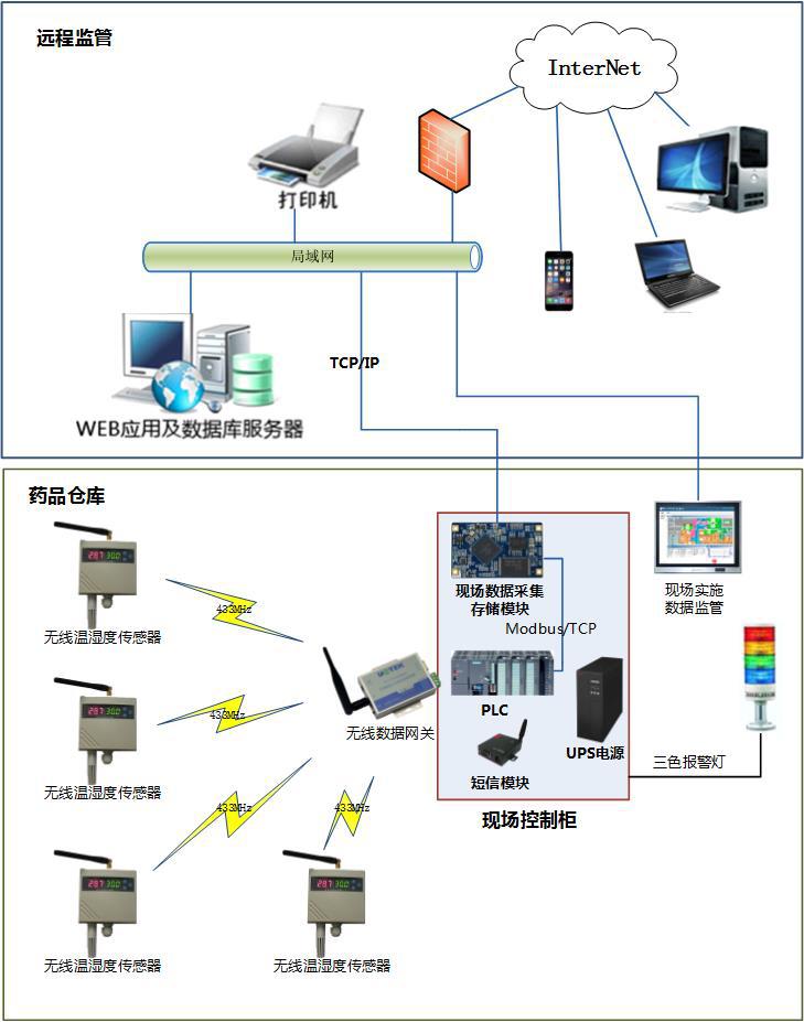 仓储温湿度监测系统远程监管架构