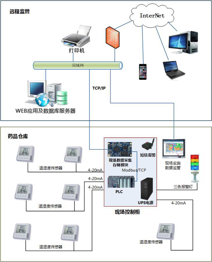 仓储及冷链温湿度监测系统远程监管架构