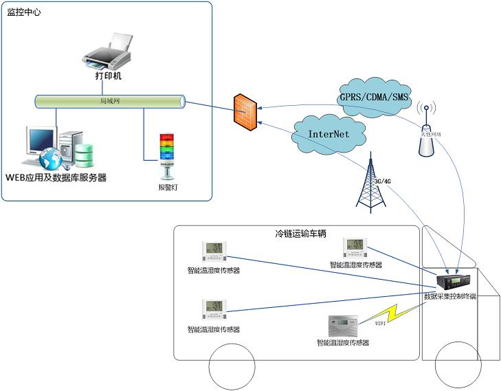 温控车辆温度在线监测系统解决方案架构